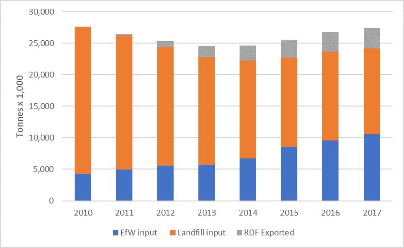 EA waste data graph 2