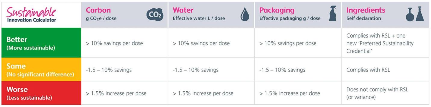 Figure 5.4 Reckitt Benckiser Sustainable Innovation Calculator Scoring Method.png