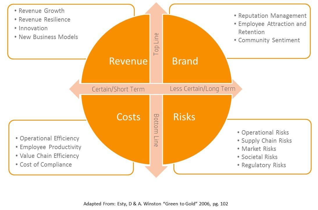 business value framework