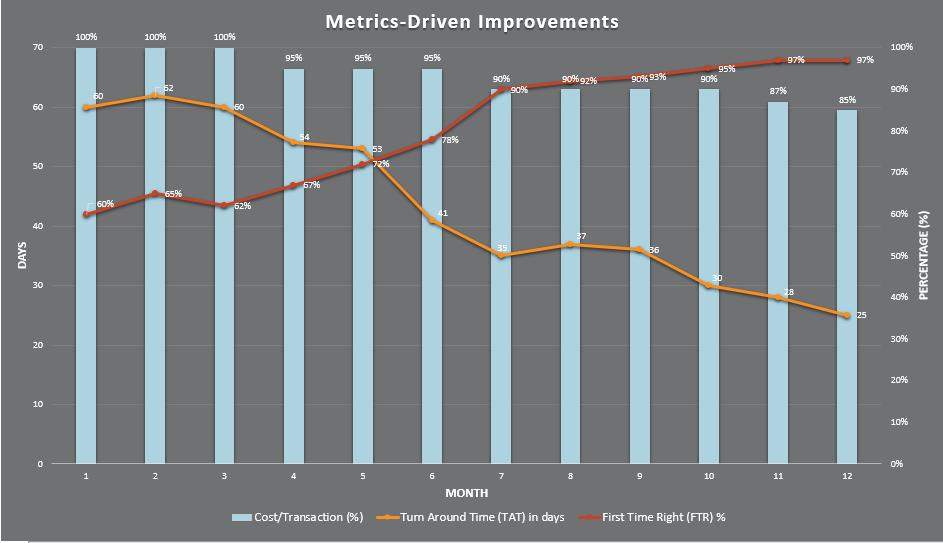 Metrics-Driven Improvements