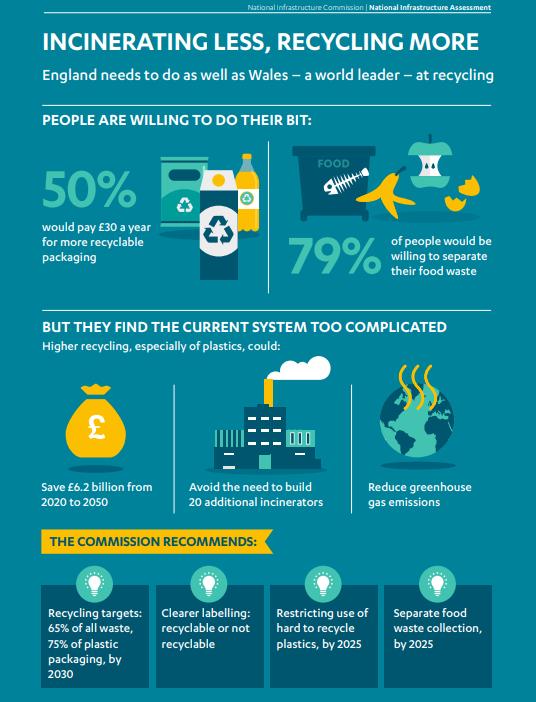 NIA infographic