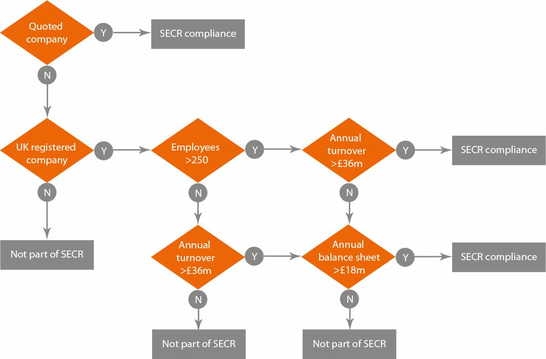SECR flowchart