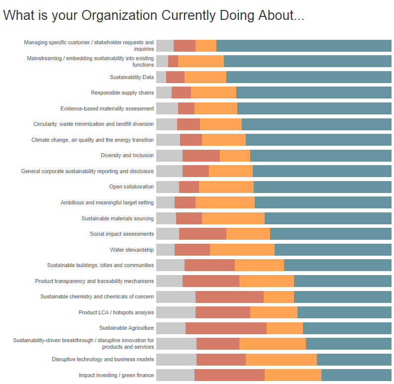 What is your organization currently doing - Emerging Trends